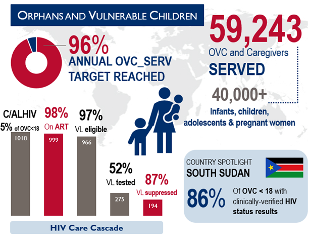 Data on orphans and vulnerable children