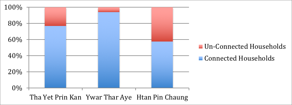 Connections by village in Pact mini-survey