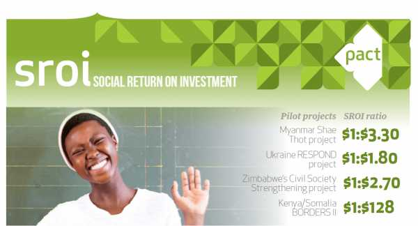 Social return on investment study highlights