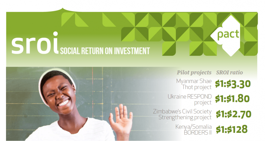 Value what matters: Measuring program value with social return on investment