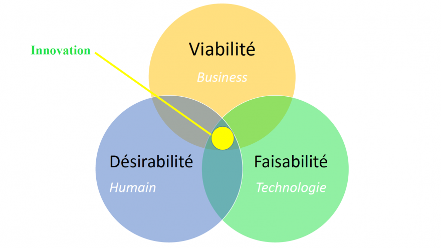 A slide from the training, showing innovation at the intersection of viability, desirability and feasibility.